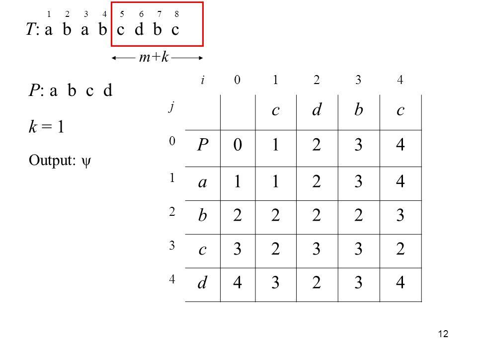 12 T: a b a b c d b c P: a b c d k = 1 12345678 m+k i01234 j cdbc 0 P01234 1 a11234 2 b22223 3 c32332 4 d43234 Output: ψ