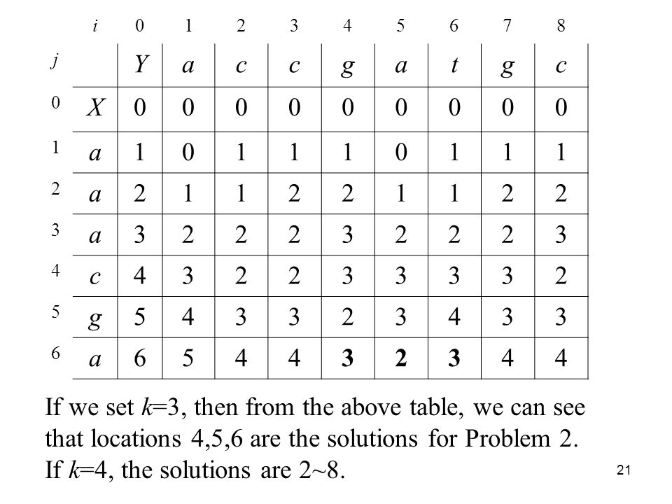 21 i j Yaccgatgc 0 X a a a c g a If we set k=3, then from the above table, we can see that locations 4,5,6 are the solutions for Problem 2.