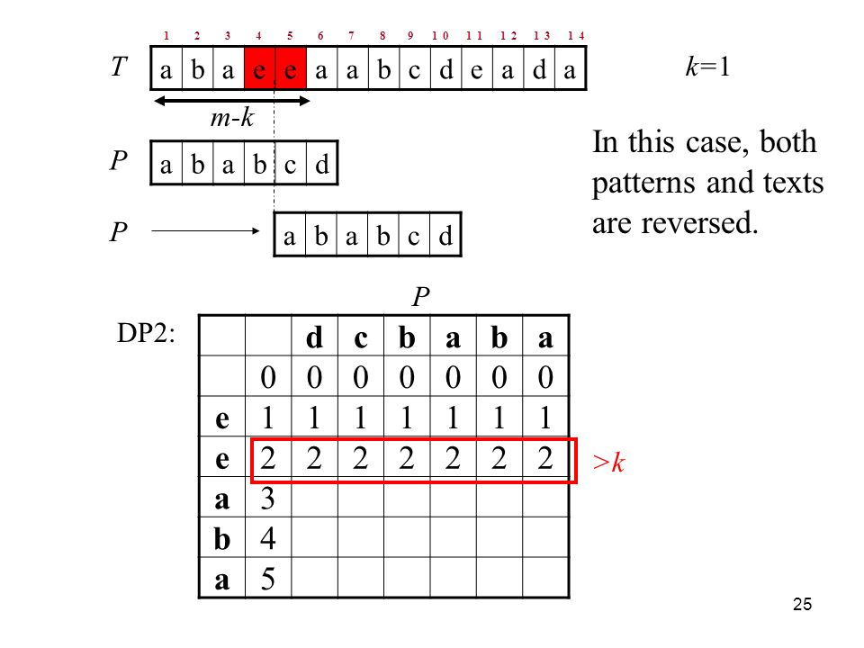 25 abaeeaabcdeada ababcd T P k=1 m-k dcbaba e e a3 b4 a5 DP2: P >k ababcd P In this case, both patterns and texts are reversed.