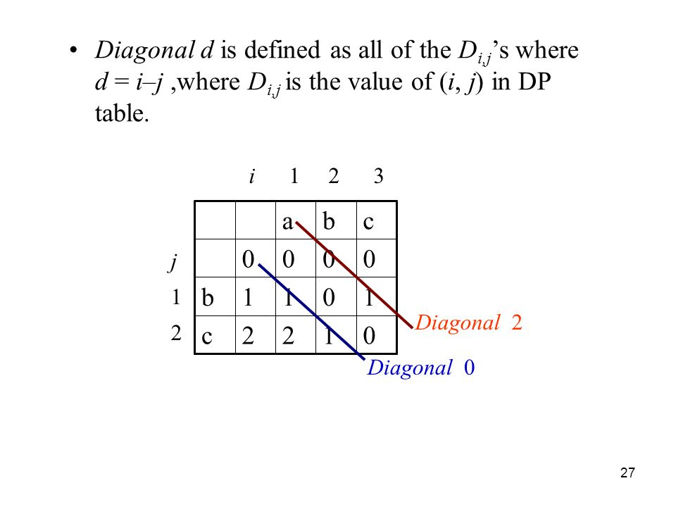 27 Diagonal d is defined as all of the D i,j s where d = i–j,where D i,j is the value of (i, j) in DP table.
