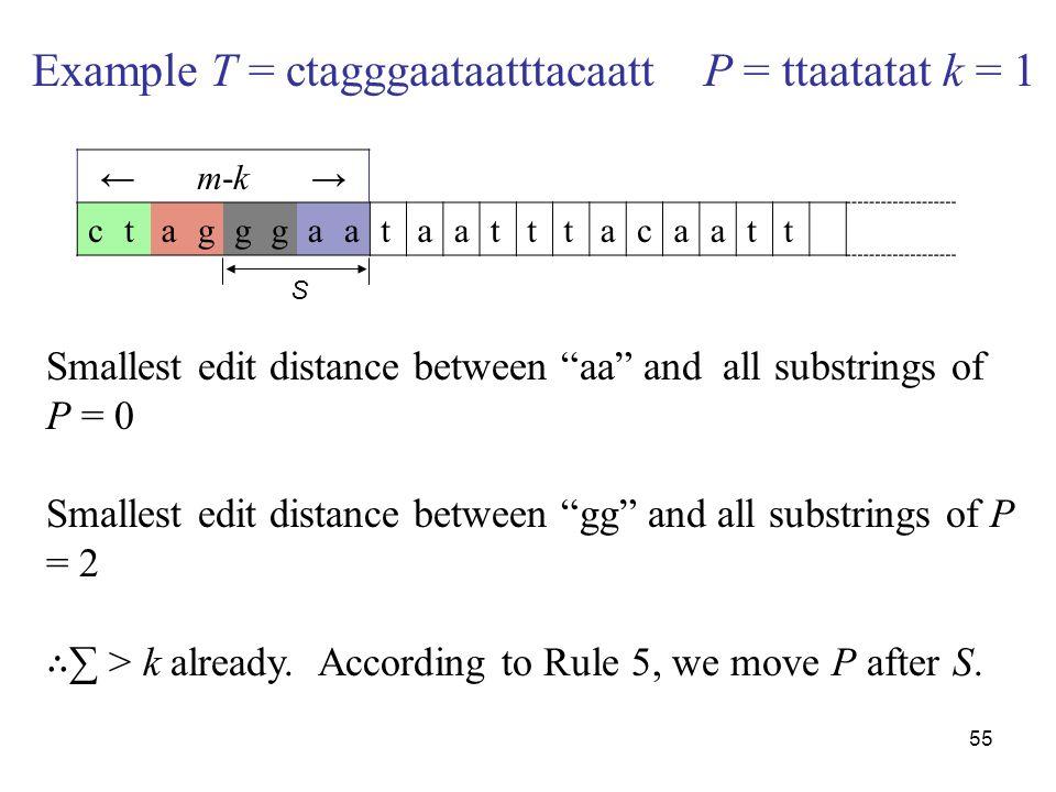 55 Example T = ctagggaataatttacaatt P = ttaatatat k = 1 ctagggaataatttacaatt m-k Smallest edit distance between aa and all substrings of P = 0 Smallest edit distance between gg and all substrings of P = 2 > k already.