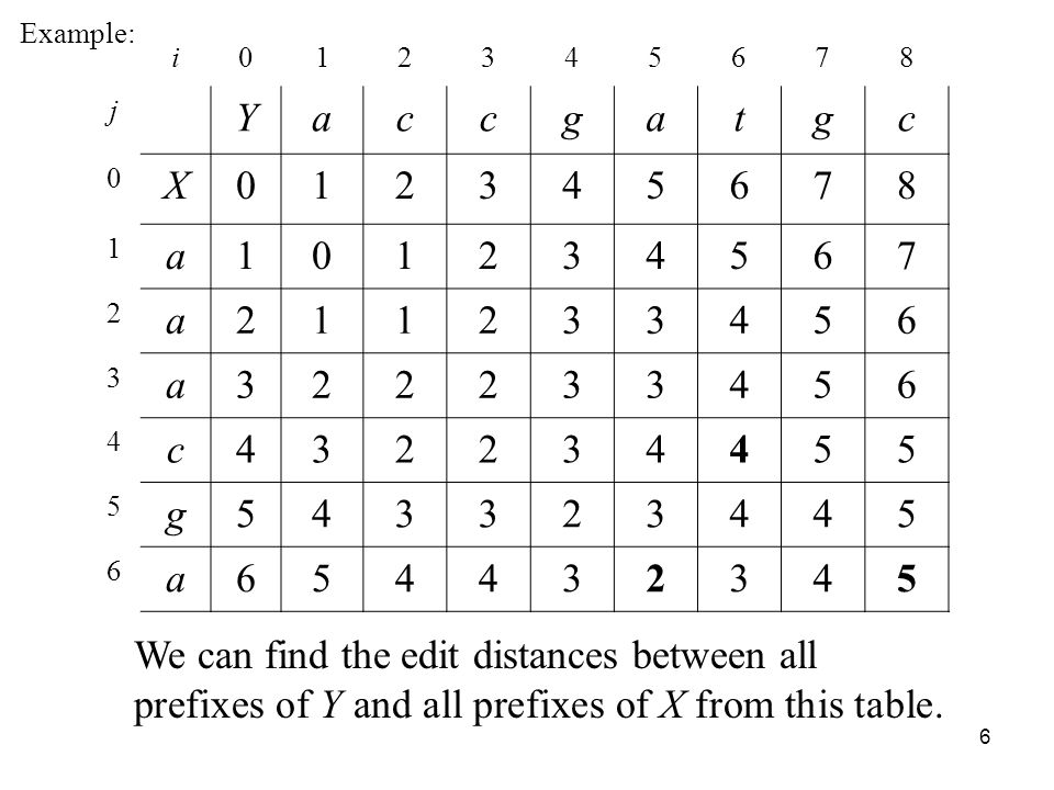 6 i j Yaccgatgc 0 X a a a c g a Example: We can find the edit distances between all prefixes of Y and all prefixes of X from this table.