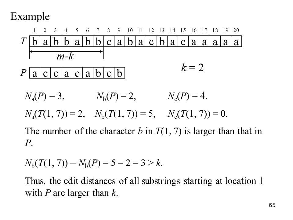 65 Example T babbabbcabacbaca aaaa P accacabcb k = 2 12345678910111213141516 17181920 m-k N a (P) = 3, N b (P) = 2, N c (P) = 4.