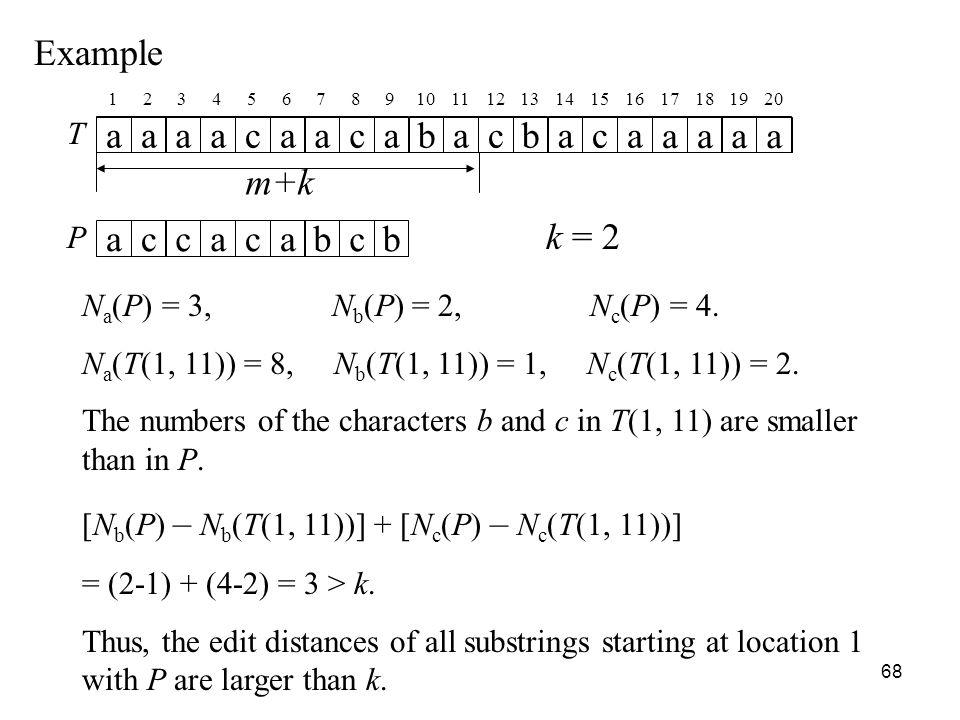 68 Example T aaaacaacabacbaca aaaa P accacabcb k = 2 12345678910111213141516 17181920 m+k N a (P) = 3, N b (P) = 2, N c (P) = 4.