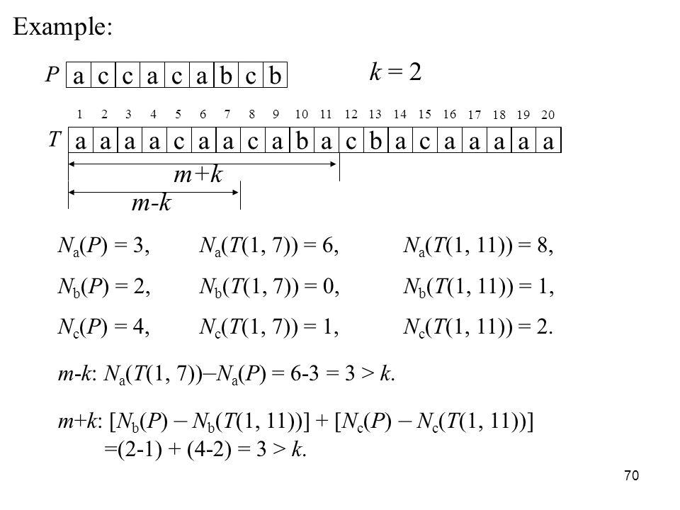 70 Example: T aaaacaacabacbaca aaaa P accacabcb k = 2 12345678910111213141516 17181920 m+k N a (P) = 3, N a (T(1, 7)) = 6, N a (T(1, 11)) = 8, N b (P) = 2, N b (T(1, 7)) = 0, N b (T(1, 11)) = 1, N c (P) = 4, N c (T(1, 7)) = 1, N c (T(1, 11)) = 2.
