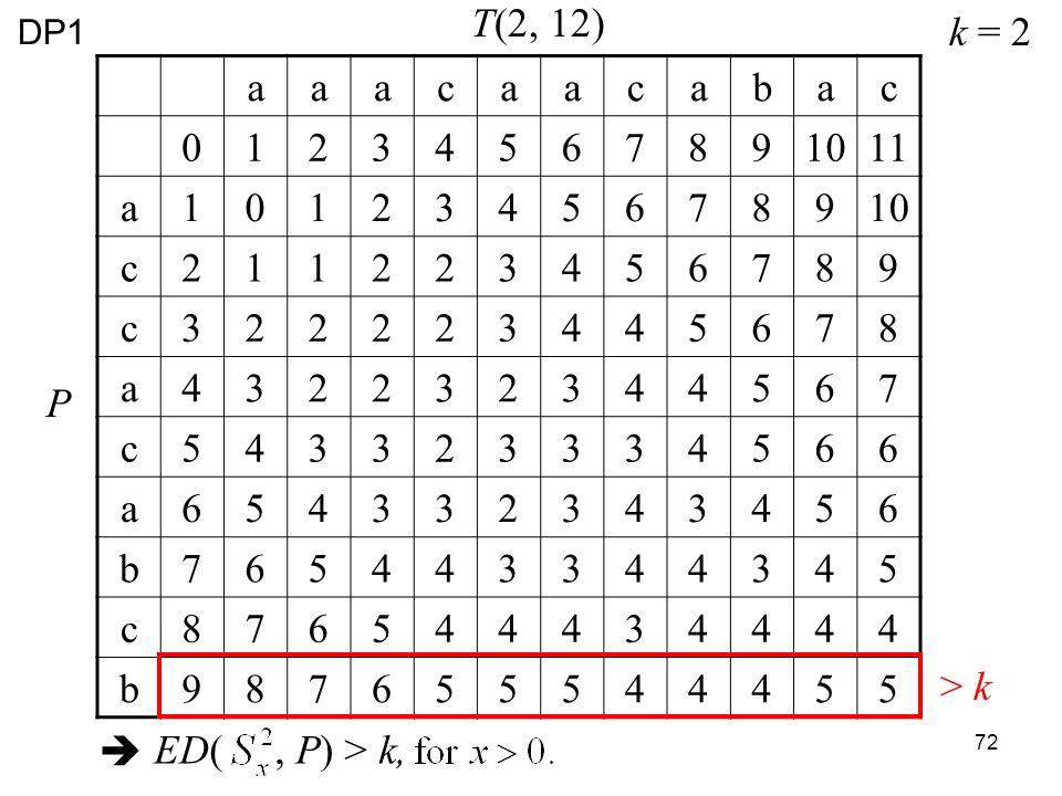 72 aaacaacabac 01234567891011 a1012345678910 c211223456789 c322223445678 a432232344567 c543323334566 a654332343456 b765443344345 c876544434444 b987655544455 T(2, 12) P > k k = 2 ED(, P) > k, DP1
