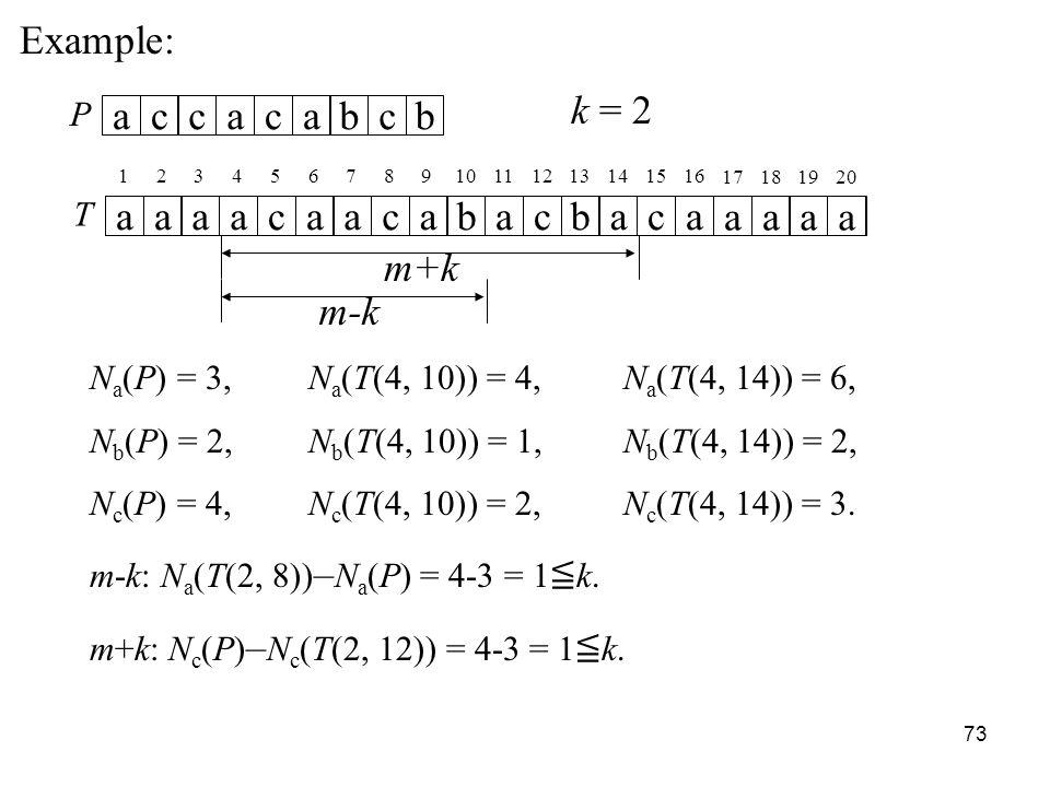 73 Example: T aaaacaacabacbaca aaaa P accacabcb k = 2 12345678910111213141516 17181920 m+k N a (P) = 3, N a (T(4, 10)) = 4, N a (T(4, 14)) = 6, N b (P) = 2, N b (T(4, 10)) = 1, N b (T(4, 14)) = 2, N c (P) = 4, N c (T(4, 10)) = 2, N c (T(4, 14)) = 3.