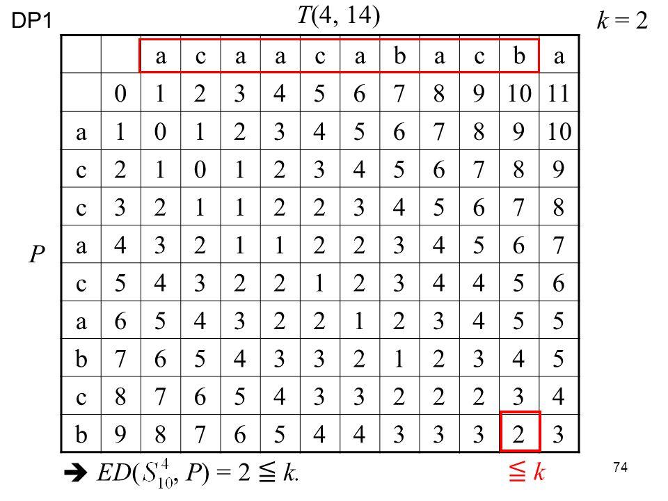 74 acaacabacba 01234567891011 a1012345678910 c210123456789 c321122345678 a432112234567 c543221234456 a654322123455 b765433212345 c876543322234 b987654433323 T(4, 14) P k k = 2 ED(, P) = 2 k.