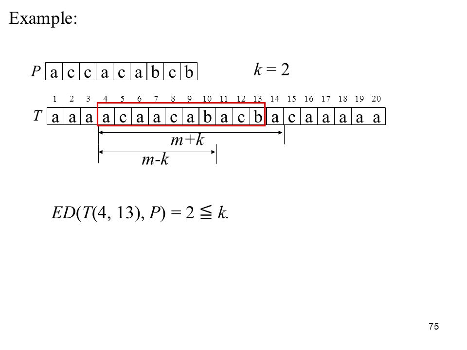 75 Example: T aaaacaacabacbaca aaaa P accacabcb k = m+k m-k ED(T(4, 13), P) = 2 k.