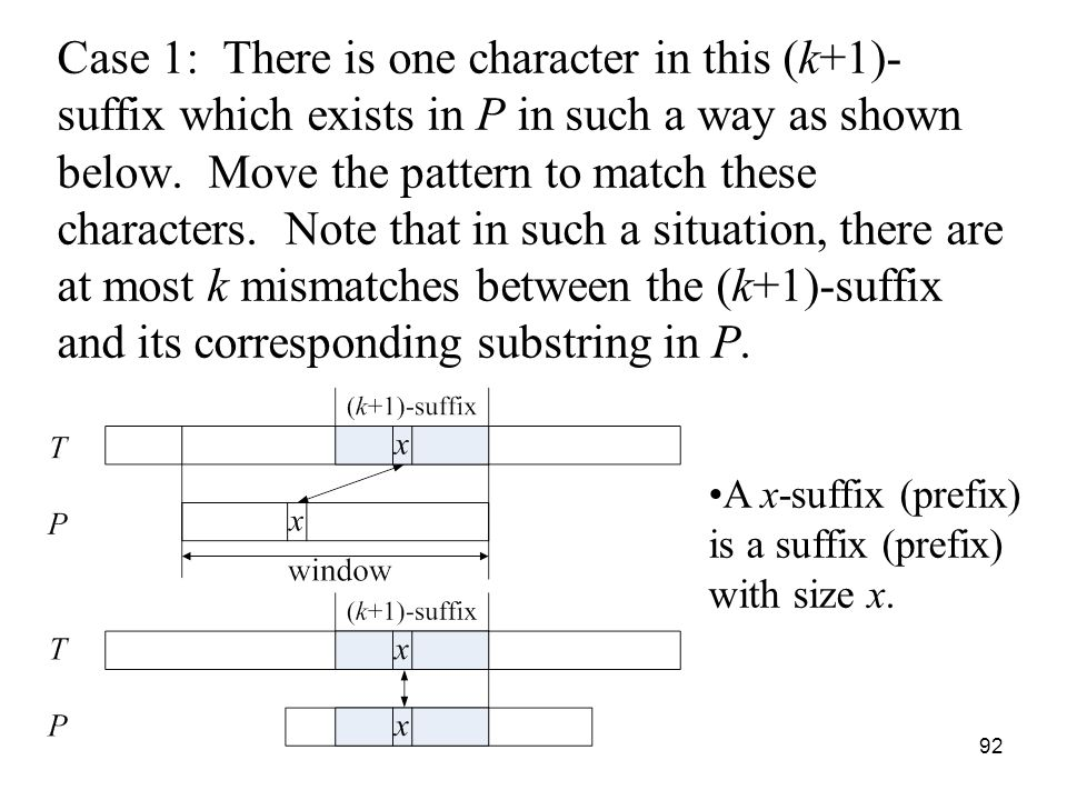 92 Case 1: There is one character in this (k+1)- suffix which exists in P in such a way as shown below.