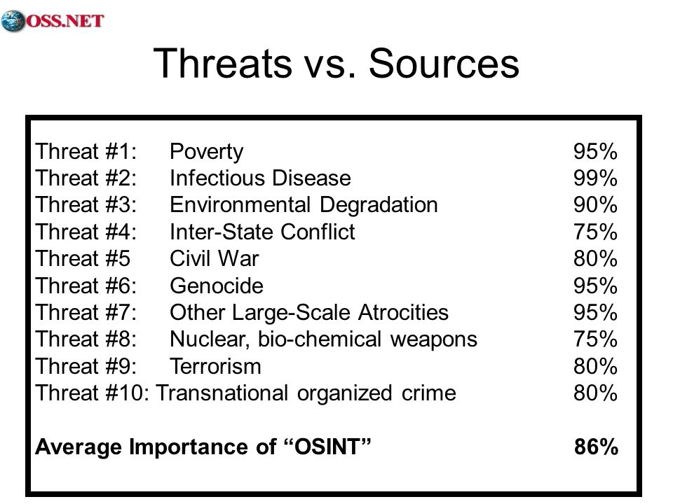 Threat #1: Poverty 95% Threat #2: Infectious Disease 99% Threat #3: Environmental Degradation90% Threat #4: Inter-State Conflict 75% Threat #5 Civil War 80% Threat #6: Genocide95% Threat #7: Other Large-Scale Atrocities 95% Threat #8: Nuclear, bio-chemical weapons 75% Threat #9: Terrorism 80% Threat #10: Transnational organized crime 80% Average Importance of OSINT 86% Threats vs.