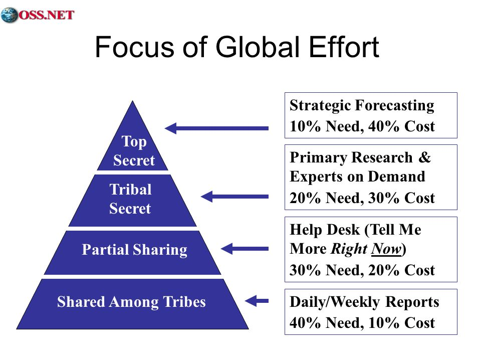 Focus of Global Effort Strategic Forecasting 10% Need, 40% Cost Primary Research & Experts on Demand 20% Need, 30% Cost Help Desk (Tell Me More Right Now) 30% Need, 20% Cost Daily/Weekly Reports 40% Need, 10% Cost Shared Among Tribes Partial Sharing Tribal Secret Top Secret