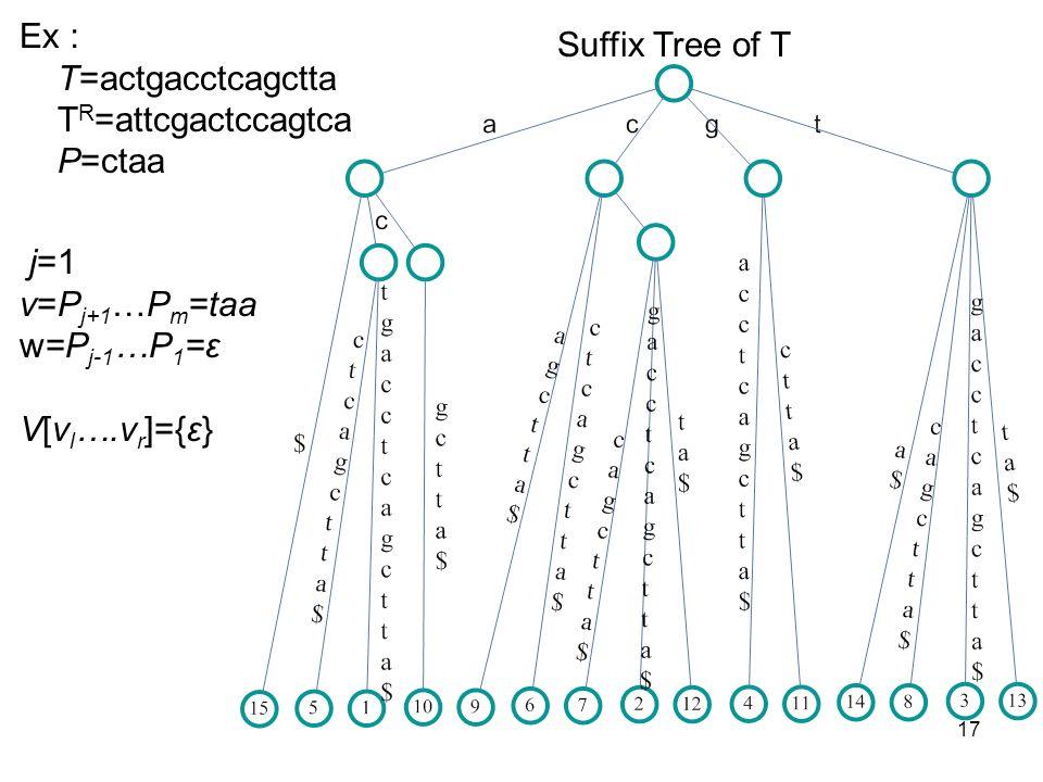 17 Ex T=actgacctcagctta T R =attcgactccagtca P=ctaa Suffix Tree of T j=1 v=P j+1 …P m =taa w=P j-1 …P 1 =ε V[v l ….v r ]={ε}