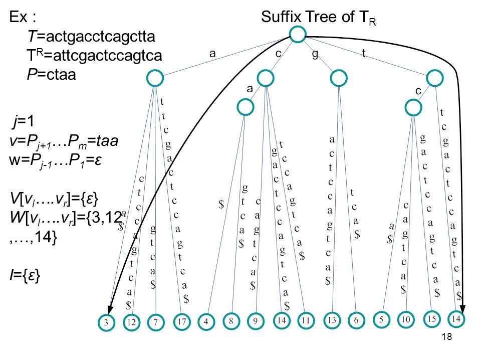 18 Suffix Tree of T R Ex T=actgacctcagctta T R =attcgactccagtca P=ctaa j=1 v=P j+1 …P m =taa w=P j-1 …P 1 =ε V[v l ….v r ]={ε} W[v l ….v r ]={3,12,…,1