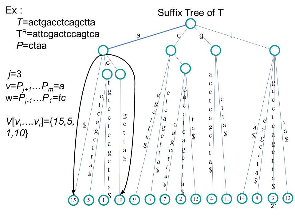 21 Suffix Tree of T Ex T=actgacctcagctta T R =attcgactccagtca P=ctaa j=3 v=P j+1 …P m =a w=P j-1 …P 1 =tc V[v l ….v r ]={15,5, 1,10}