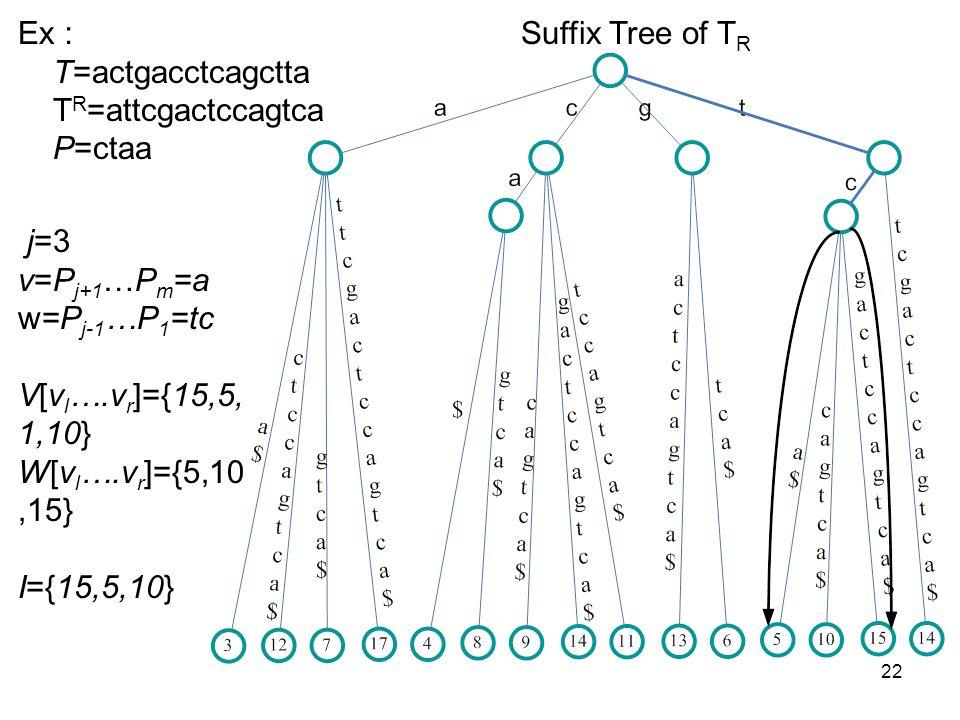 22 Suffix Tree of T R Ex T=actgacctcagctta T R =attcgactccagtca P=ctaa j=3 v=P j+1 …P m =a w=P j-1 …P 1 =tc V[v l ….v r ]={15,5, 1,10} W[v l ….v r ]={