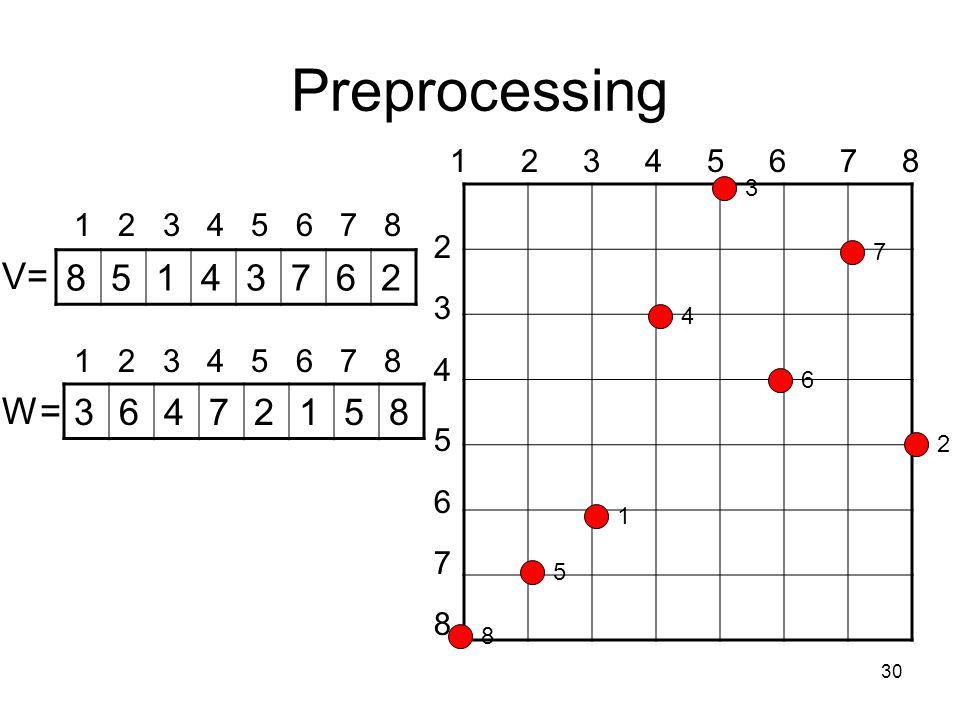 30 Preprocessing V= W= 1 2 3 4 5 6 7 8 2 3 4 5 6 7 8 85143762 36472158 1 2 3 4 5 6 7 8 8 5 1 4 3 6 7 2