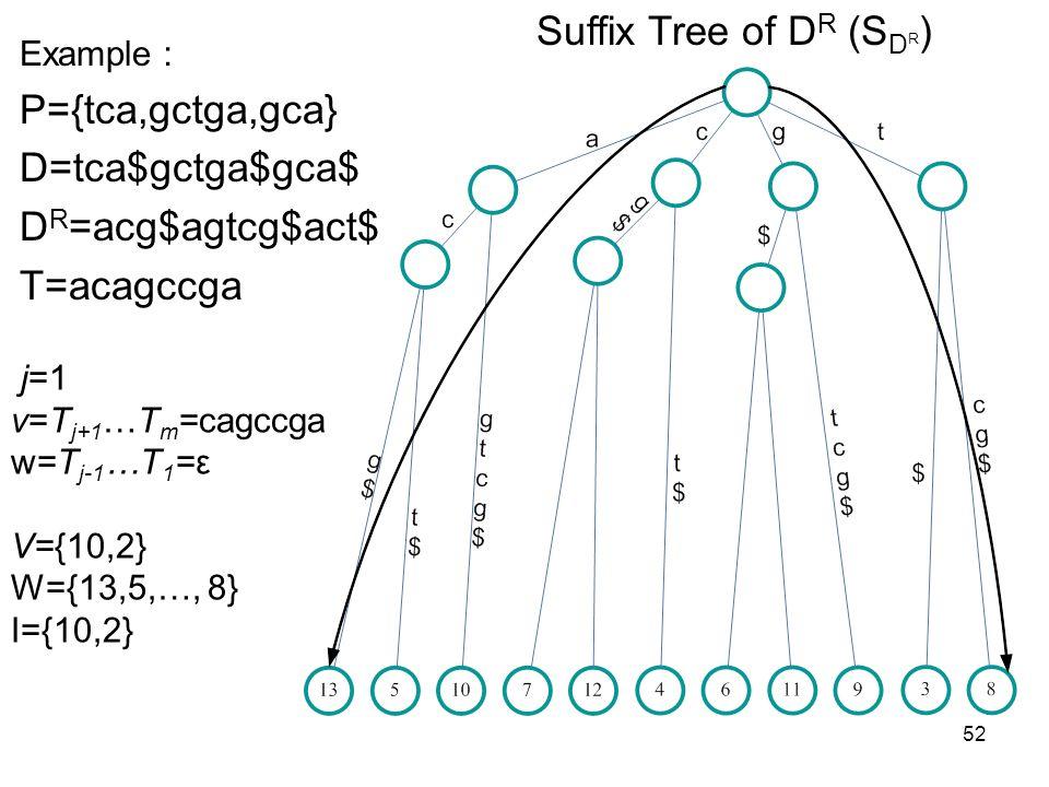 52 Suffix Tree of D R (S D R ) Example P={tca,gctga,gca} D=tca$gctga$gca$ D R =acg$agtcg$act$ T=acagccga j=1 v=T j+1 …T m =cagccga w=T j-1 …T 1 =ε V={