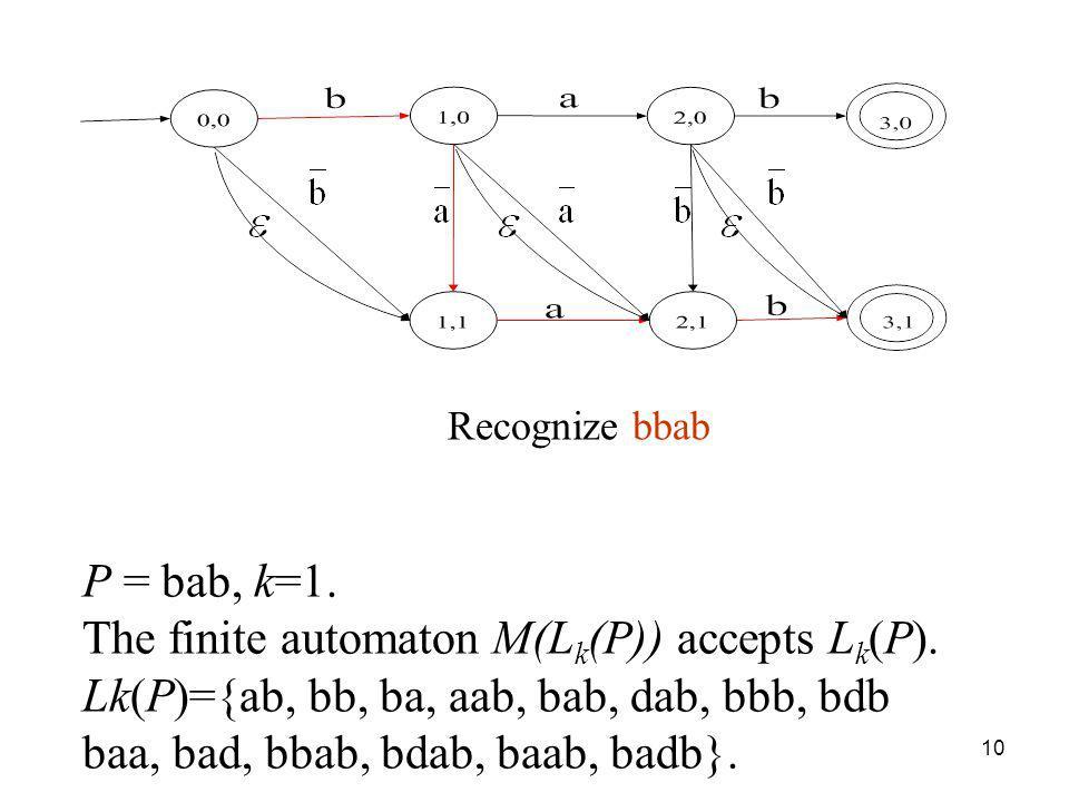 10 P = bab, k=1. The finite automaton M(L k (P)) accepts L k (P).