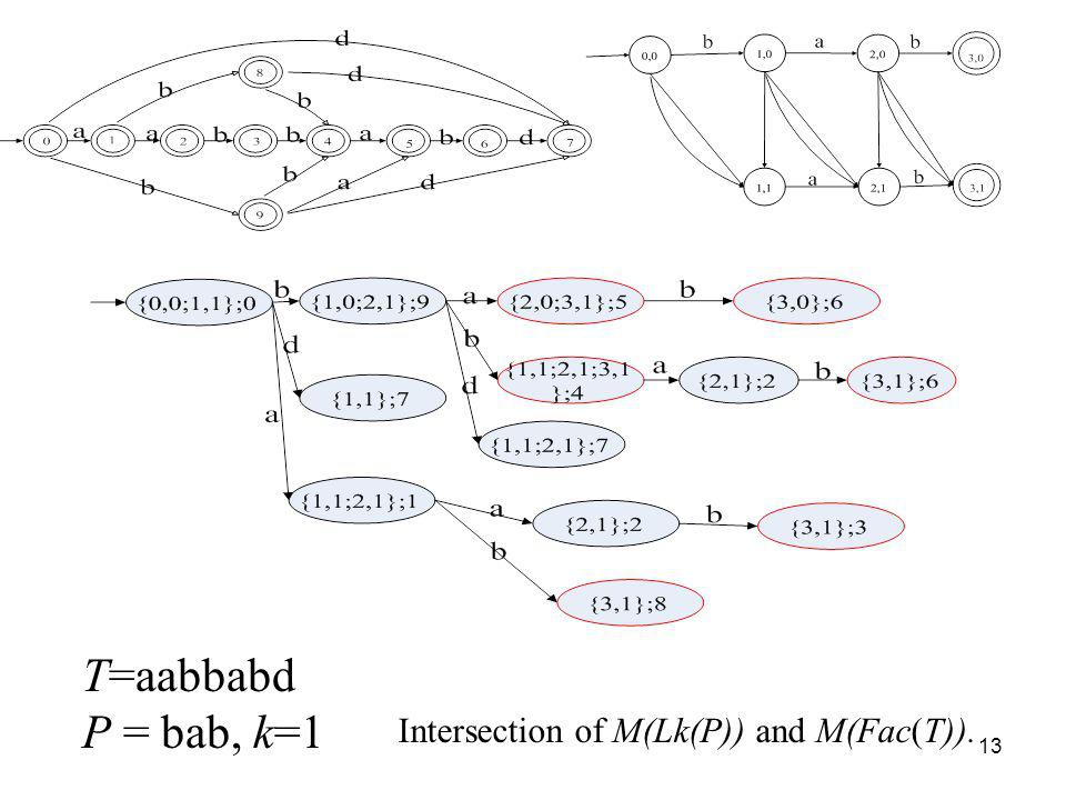 13 T=aabbabd P = bab, k=1 Intersection of M(Lk(P)) and M(Fac(T)).