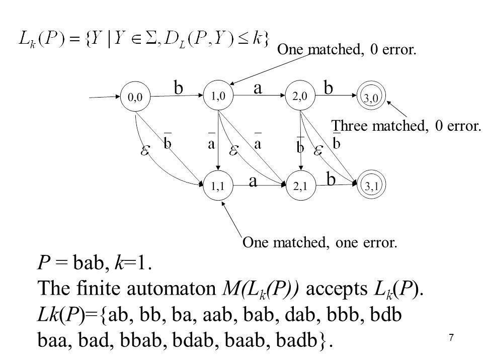 7 P = bab, k=1. The finite automaton M(L k (P)) accepts L k (P).