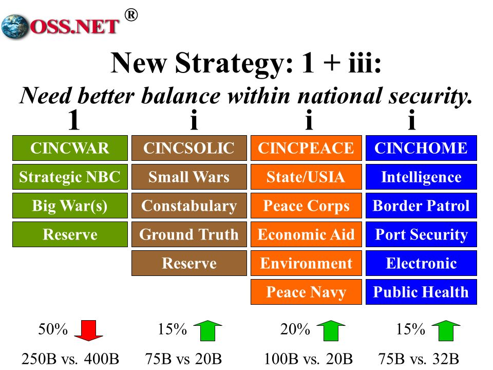 ® Sub-Strategies in Support Global intelligence burden-sharing strategy Global interoperability strategy 1+iii force structure acquisition strategy Preventive diplomacy strategy, fully funded Home front strategy leveraging Guard Ad hoc coalition strategy with strong Reserve Corporations/NGOs as allies and belligerents
