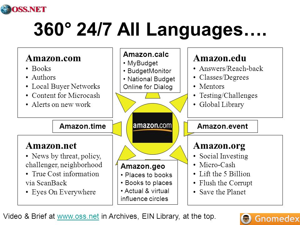360° 24/7 All Languages….
