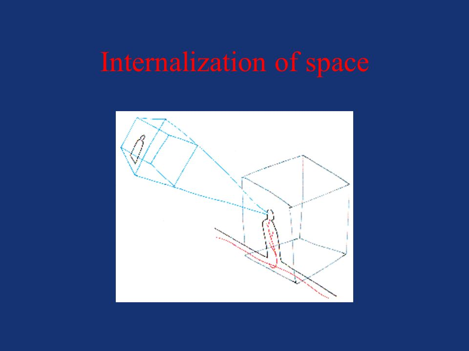Internalization of space