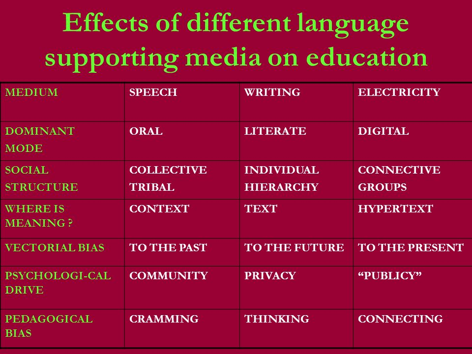 Effects of different language supporting media on education MEDIUMSPEECHWRITINGELECTRICITY DOMINANT MODE ORALLITERATEDIGITAL SOCIAL STRUCTURE COLLECTIVE TRIBAL INDIVIDUAL HIERARCHY CONNECTIVE GROUPS WHERE IS MEANING .