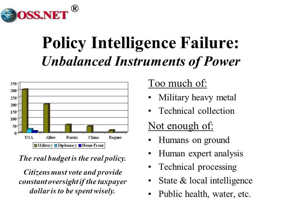 ® Policy Intelligence Failure: Unbalanced Instruments of Power Too much of: Military heavy metal Technical collection Not enough of: Humans on ground Human expert analysis Technical processing State & local intelligence Public health, water, etc.