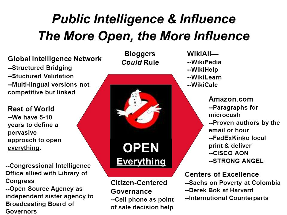 Public Intelligence & Influence The More Open, the More Influence Amazon.com --Paragraphs for microcash --Proven authors by the  or hour --FedExKinko local print & deliver --CISCO AON --STRONG ANGEL WikiAll --WikiPedia --WikiHelp --WikiLearn --WikiCalc Centers of Excellence --Sachs on Poverty at Colombia --Derek Bok at Harvard --International Counterparts Global Intelligence Network --Structured Bridging --Stuctured Validation --Multi-lingual versions not competitive but linked --Congressional Intelligence Office allied with Library of Congress --Open Source Agency as independent sister agency to Broadcasting Board of Governors Rest of World --We have 5-10 years to define a pervasive approach to open everything.