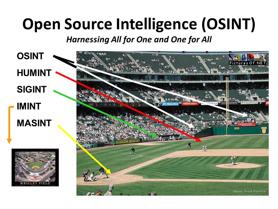 Open Source Intelligence (OSINT) Harnessing All for One and One for All OSINT HUMINT SIGINT IMINT MASINT