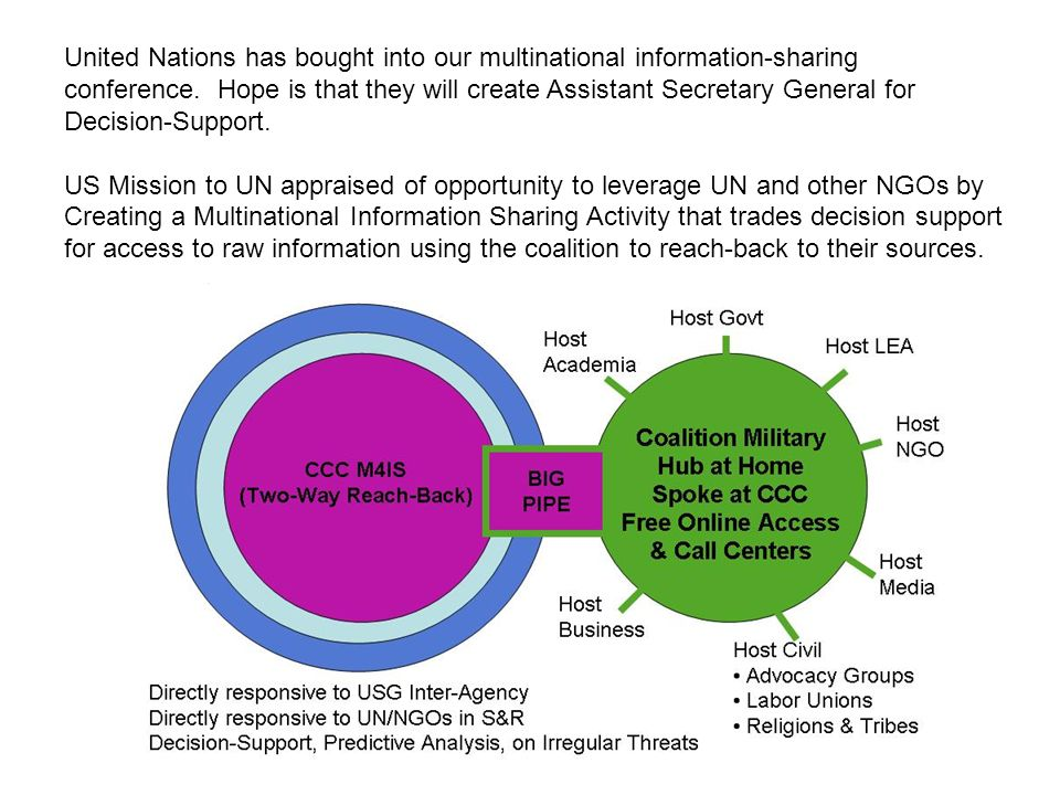 United Nations has bought into our multinational information-sharing conference.