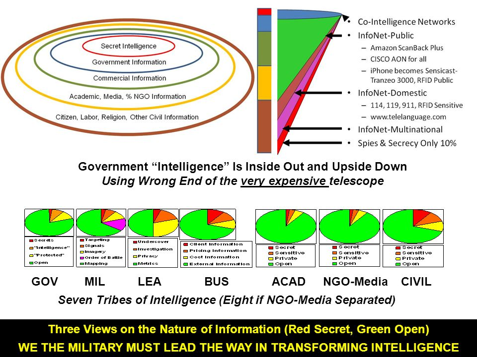 GOV MIL LEA BUS ACAD NGO-Media CIVIL Seven Tribes of Intelligence (Eight if NGO-Media Separated) Three Views on the Nature of Information (Red Secret,