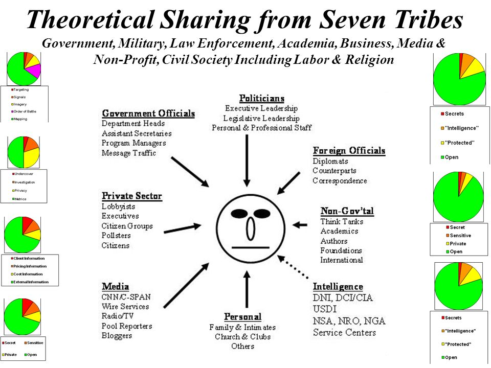 Theoretical Sharing from Seven Tribes Government, Military, Law Enforcement, Academia, Business, Media & Non-Profit, Civil Society Including Labor & R