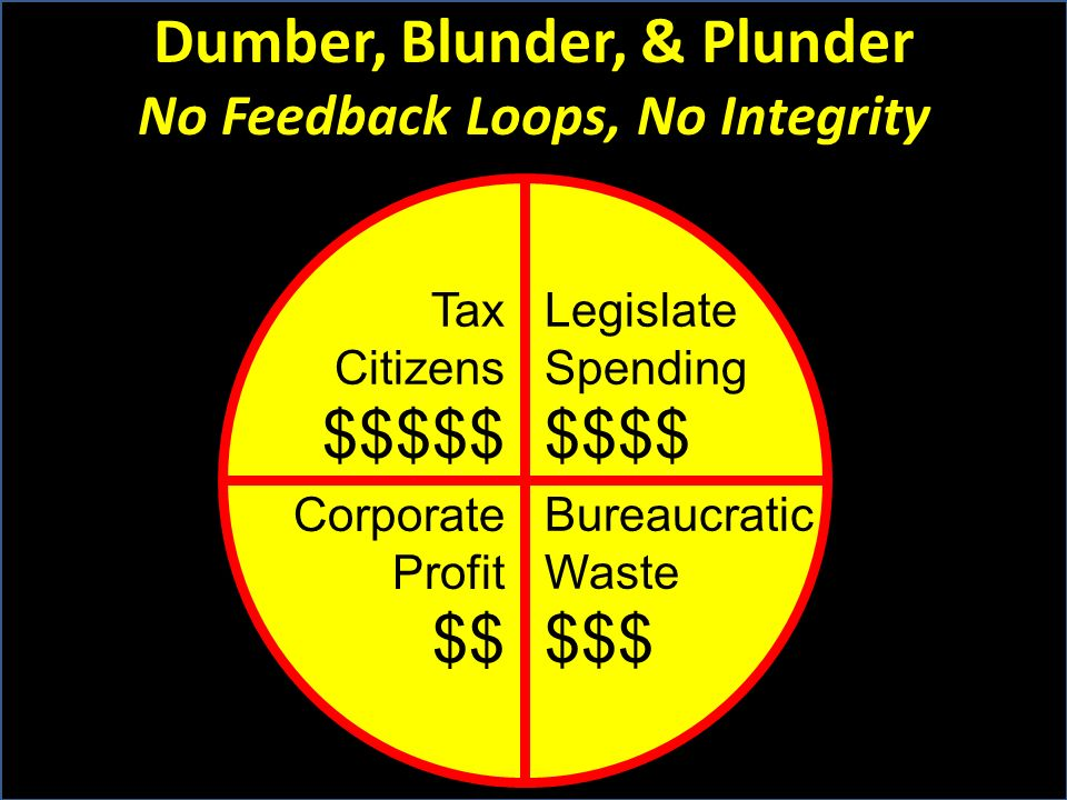 Dumber, Blunder, & Plunder No Feedback Loops, No Integrity Tax Citizens $$$$$ Legislate Spending $$$$ Corporate Profit $$ Bureaucratic Waste $$$