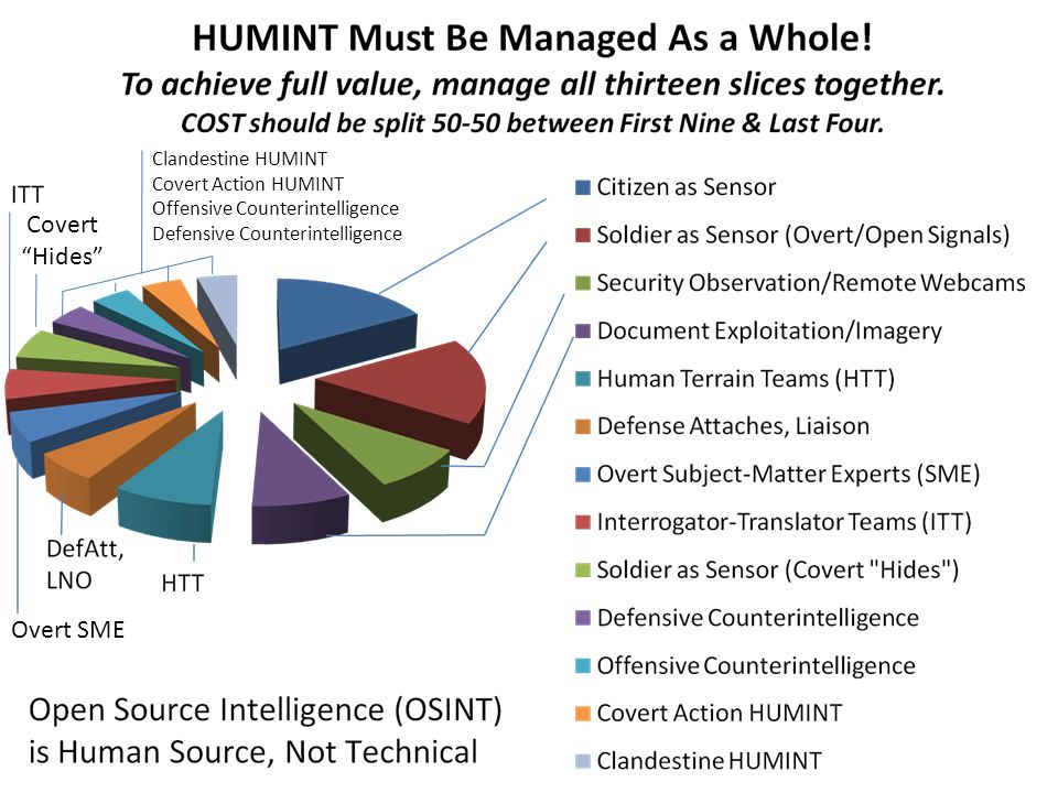 Overt SME Covert Hides Clandestine HUMINT Covert Action HUMINT Offensive Counterintelligence Defensive Counterintelligence