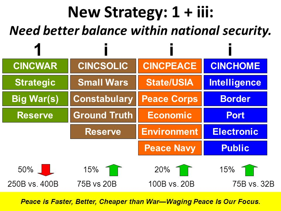 New Strategy: 1 + iii: Need better balance within national security. 50% 15% 20% 15% 250B vs. 400B 75B vs 20B 100B vs. 20B 75B vs. 32B CINCWARCINCSOLI
