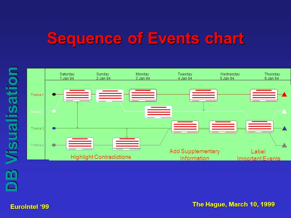 EuroIntel 99 The Hague, March 10, 1999 DB Visualisation Sequence of Events chart Highlight Contradictions Add Supplementary Information Label Important Events Saturday 1 Jan 94 Sunday 2 Jan 94 Monday 3 Jan 94 Tuesday 4 Jan 94 Wednesday 5 Jan 94 Thursday 6 Jan 94 Theme 1 Theme 2 Theme 3 Theme 4