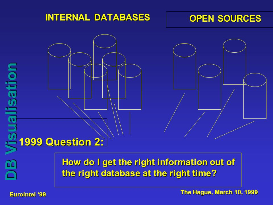 EuroIntel 99 The Hague, March 10, 1999 DB Visualisation INTERNAL DATABASES OPEN SOURCES 1999 Question 2: How do I get the right information out of the right database at the right time?