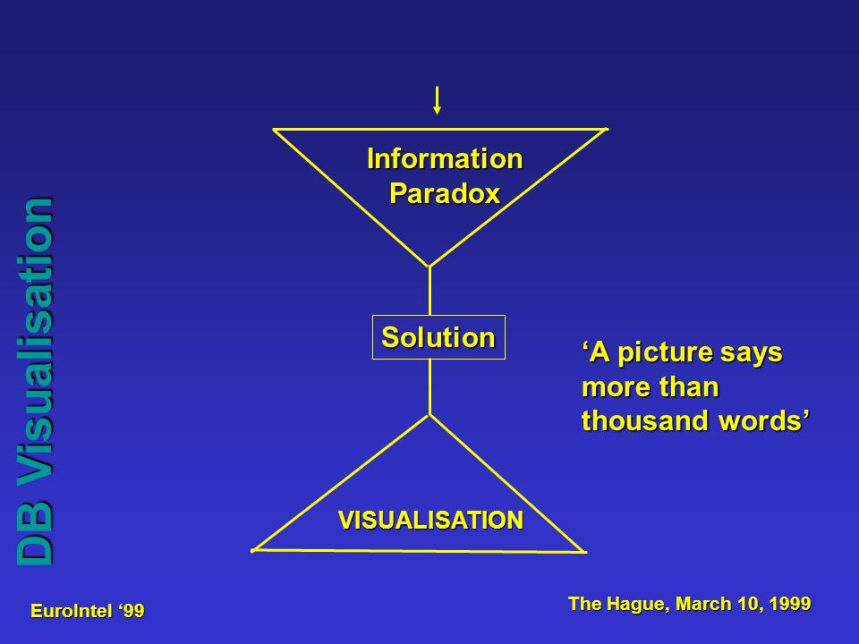 EuroIntel 99 The Hague, March 10, 1999 Database visualisation via graphical display (charts) DB Visualisation Simple chart
