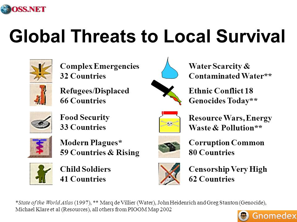 Global Threats to Local Survival *State of the World Atlas (1997), ** Marq de Villier (Water), John Heidenrich and Greg Stanton (Genocide), Michael Klare et al (Resources), all others from PIOOM Map 2002 Complex Emergencies 32 Countries Refugees/Displaced 66 Countries Food Security 33 Countries Child Soldiers 41 Countries Modern Plagues* 59 Countries & Rising Water Scarcity & Contaminated Water** Ethnic Conflict 18 Genocides Today** Resource Wars, Energy Waste & Pollution** Corruption Common 80 Countries Censorship Very High 62 Countries