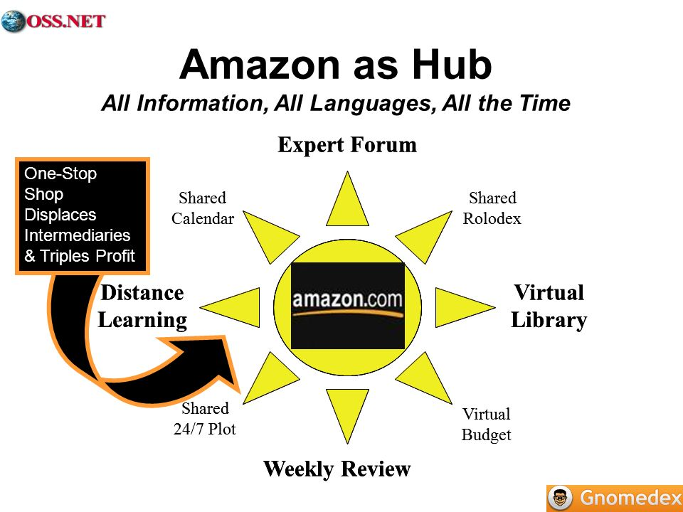 Amazon as Hub All Information, All Languages, All the Time OPG VPN Weekly Review Expert Forum Distance Learning Virtual Library Shared Calendar Virtual Budget Shared 24/7 Plot Shared Rolodex Weekly Review Expert Forum Distance Learning Virtual Library Shared Calendar Virtual Budget Shared 24/7 Plot Shared Rolodex One-Stop Shop Displaces Intermediaries & Triples Profit