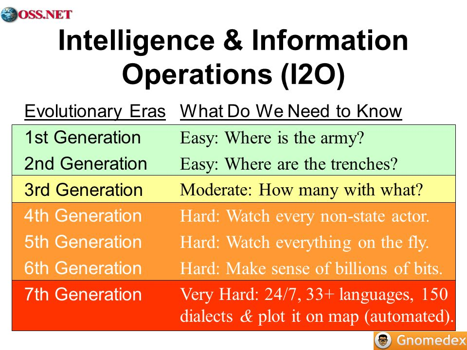 Intelligence & Information Operations (I2O) Evolutionary Eras 1st Generation 2nd Generation 3rd Generation 4th Generation 5th Generation 6th Generatio