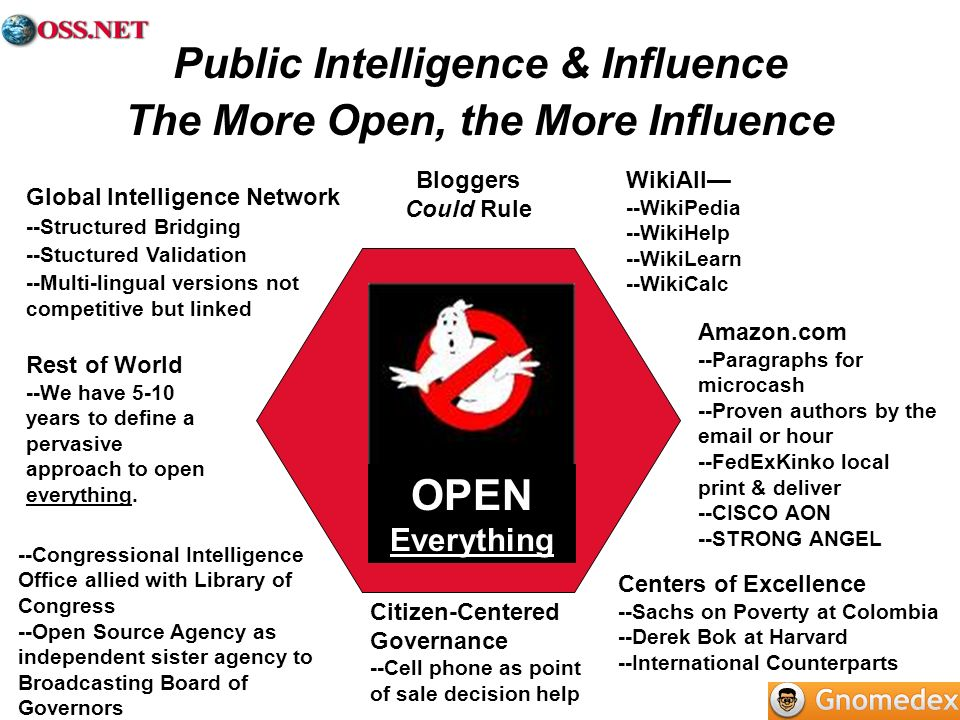 Public Intelligence & Influence The More Open, the More Influence Amazon.com --Paragraphs for microcash --Proven authors by the email or hour --FedExK