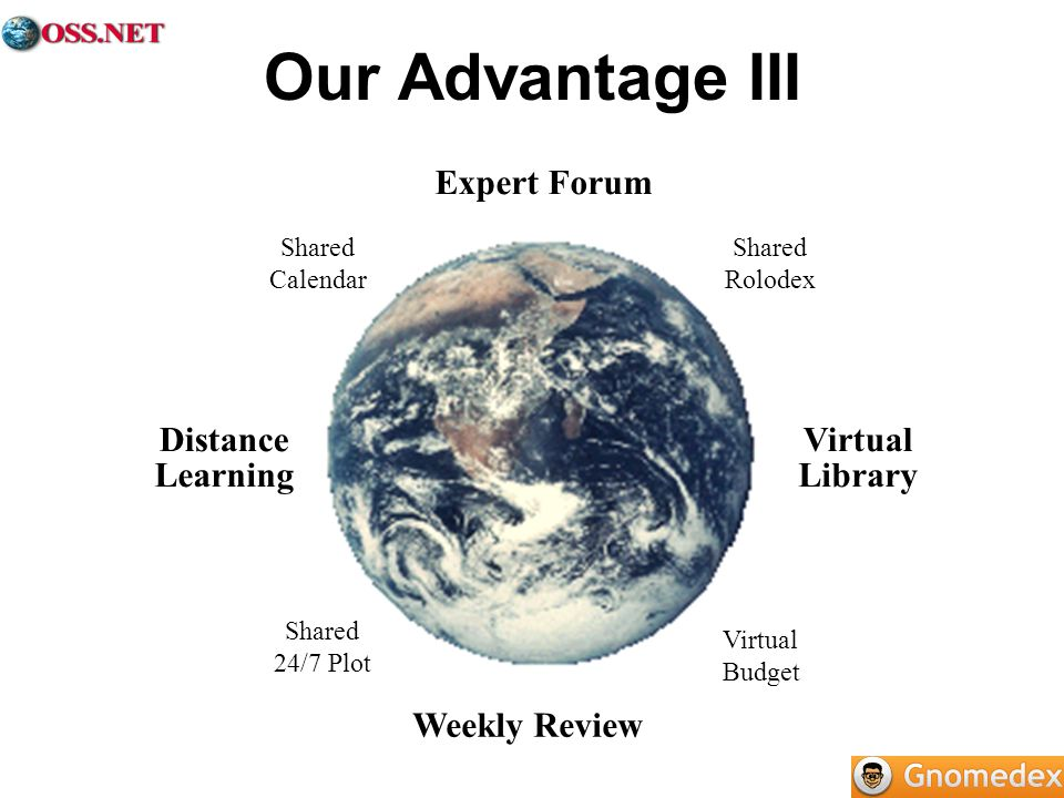 Weekly Review Expert Forum Distance Learning Virtual Library Shared Calendar Virtual Budget Shared 24/7 Plot Shared Rolodex Our Advantage III