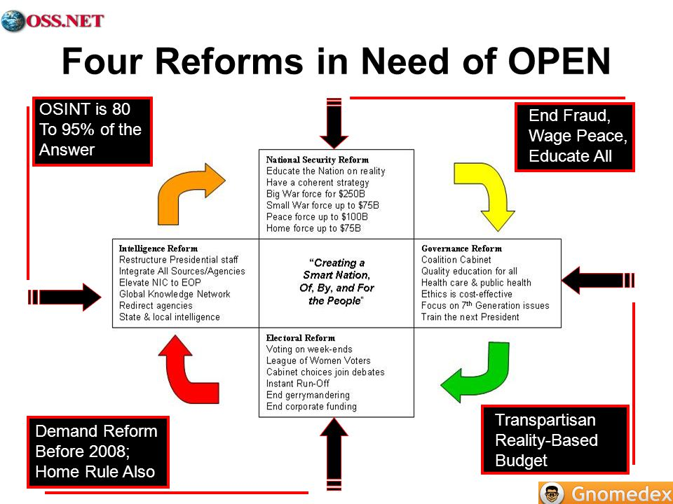 Four Reforms in Need of OPEN End Fraud, Wage Peace, Educate All OSINT is 80 To 95% of the Answer Transpartisan Reality-Based Budget Demand Reform Befo
