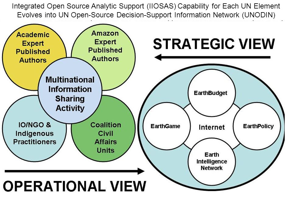Evolves Integrated Open Source Analytic Support (IIOSAS) Capability for Each UN Element Evolves into UN Open-Source Decision-Support Information Network (UNODIN)