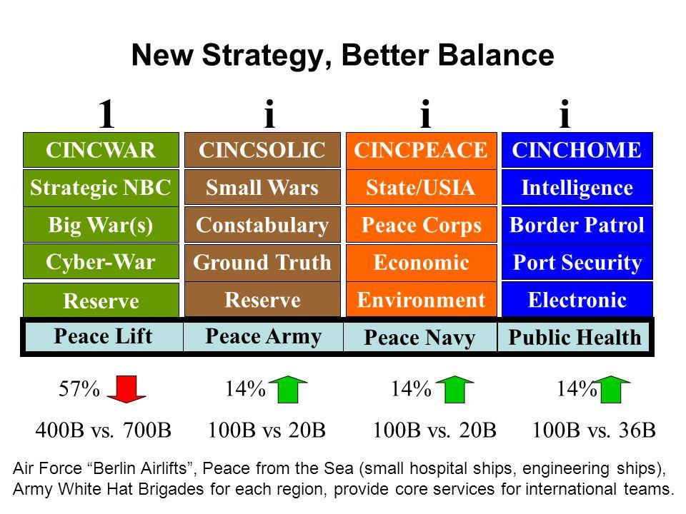 New Strategy, Better Balance 57% 14% 14% 14% 400B vs.