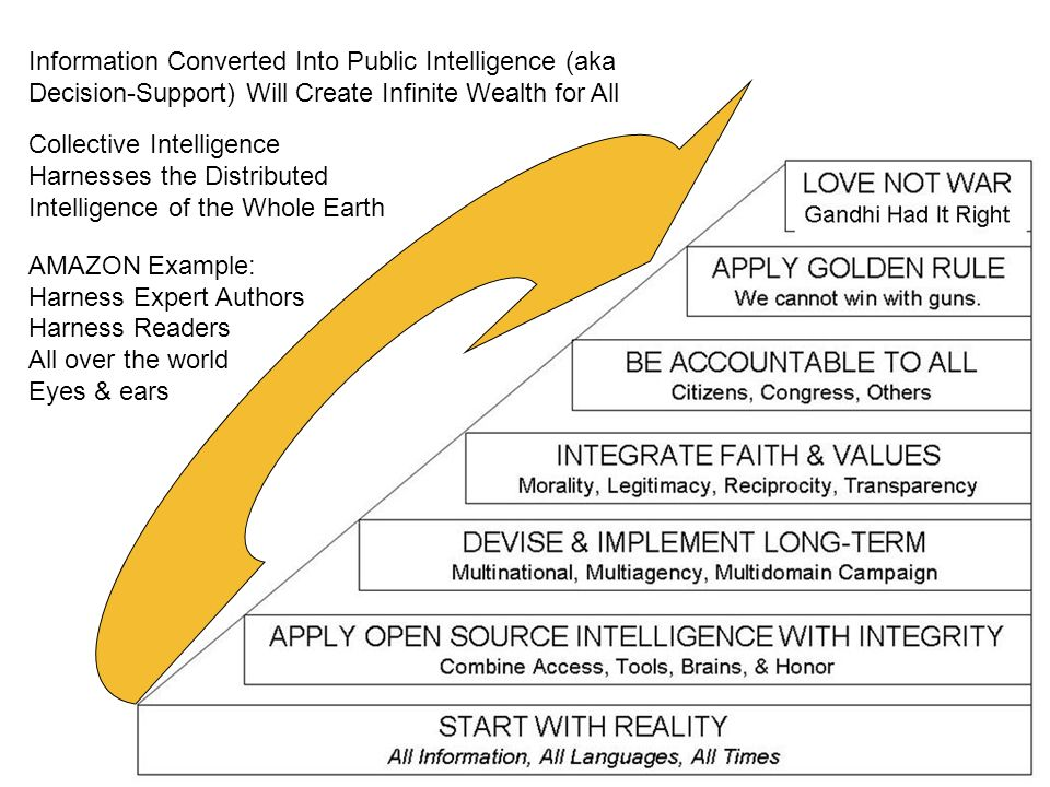 Information Converted Into Public Intelligence (aka Decision-Support) Will Create Infinite Wealth for All Collective Intelligence Harnesses the Distributed Intelligence of the Whole Earth AMAZON Example: Harness Expert Authors Harness Readers All over the world Eyes & ears